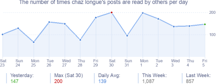 How many times chaz longue's posts are read daily