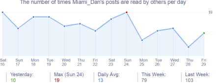 How many times Miami_Dan's posts are read daily