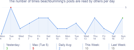 How many times beachbumming's posts are read daily