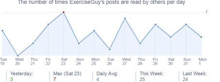 How many times ExerciseGuy's posts are read daily