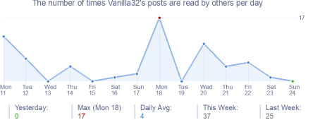 How many times Vanilla32's posts are read daily