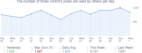 How many times VickiR's posts are read daily
