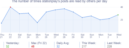 How many times stationplay's posts are read daily