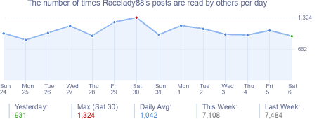 How many times Racelady88's posts are read daily
