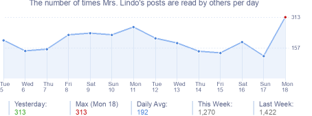 How many times Mrs. Lindo's posts are read daily