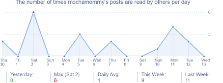How many times mochamommy's posts are read daily