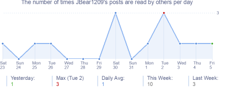 How many times JBear1209's posts are read daily