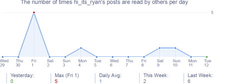How many times hi_its_ryan's posts are read daily