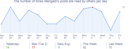 How many times Mangadi's posts are read daily