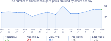 How many times ironcouger's posts are read daily