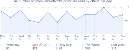 How many times jeweloflight's posts are read daily