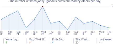 How many times jonnyBgoode's posts are read daily