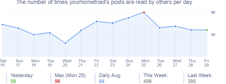 How many times yourhometriad's posts are read daily
