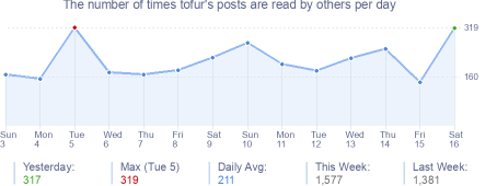 How many times tofur's posts are read daily