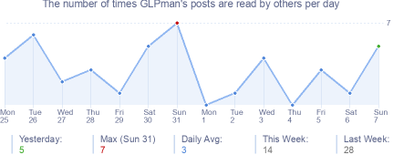 How many times GLPman's posts are read daily