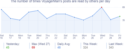 How many times VoyagerMan's posts are read daily