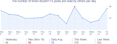 How many times Bryant17's posts are read daily