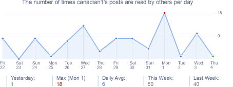 How many times canadian1's posts are read daily