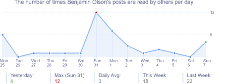 How many times Benjamin Olson's posts are read daily