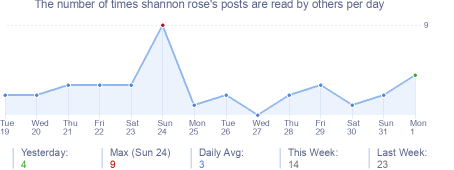 How many times shannon rose's posts are read daily