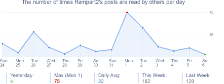 How many times Rampart2's posts are read daily