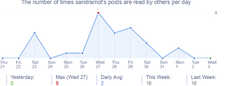 How many times sandramot's posts are read daily
