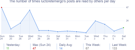 How many times luctoretemergo's posts are read daily