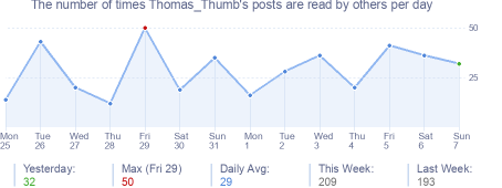 How many times Thomas_Thumb's posts are read daily