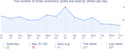 How many times roverchris's posts are read daily