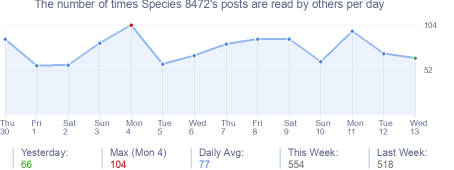 How many times Species 8472's posts are read daily