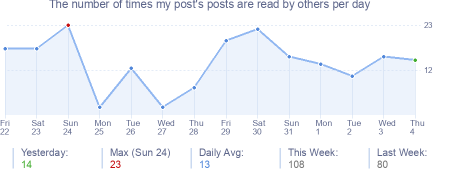 How many times my post's posts are read daily