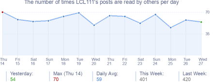 How many times LCL111's posts are read daily
