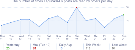 How many times Laguna044's posts are read daily