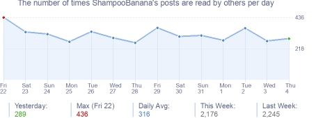 How many times ShampooBanana's posts are read daily