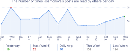 How many times Kosmonova's posts are read daily