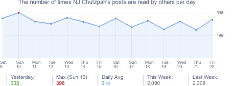 How many times NJ Chutzpah's posts are read daily