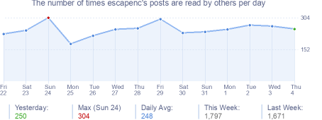 How many times escapenc's posts are read daily