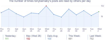 How many times tonybarnaby's posts are read daily