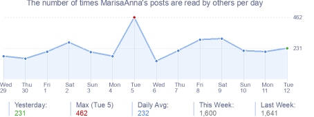 How many times MarisaAnna's posts are read daily