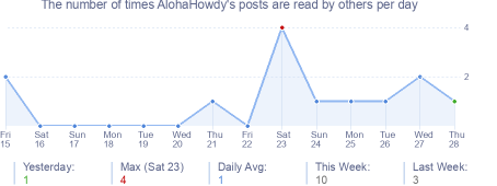 How many times AlohaHowdy's posts are read daily