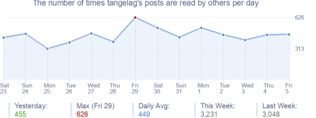 How many times tangelag's posts are read daily