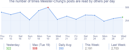 How many times Meester-Chung's posts are read daily
