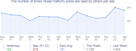 How many times TexasTheKid's posts are read daily
