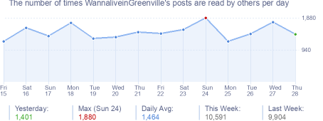 How many times WannaliveinGreenville's posts are read daily