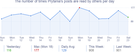 How many times Prytania's posts are read daily