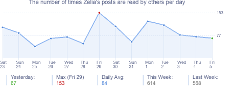 How many times Zelia's posts are read daily