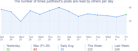 How many times judithexit's posts are read daily