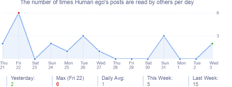 How many times Human ego's posts are read daily