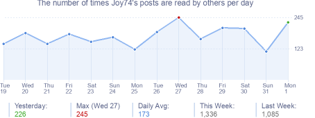 How many times Joy74's posts are read daily
