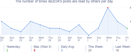 How many times da3234's posts are read daily